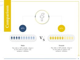 Comparison Male And Female Requirements Ppt Powerpoint Presentation Graphics