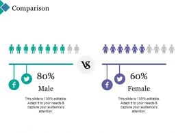 Comparison Male And Female Social F487 Ppt Powerpoint Presentation Outline Infographics