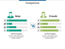 Comparison Male And Female Soical F527 Ppt Powerpoint Presentation Outline Clipart Images