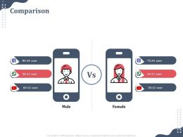Comparison Male And Female Technology Ppt Powerpoint Presentation Model