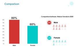 Comparison Male Female C1421 Ppt Powerpoint Presentation Ideas Template