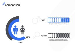Comparison Male Female C285 Ppt Powerpoint Presentation Icon Grid