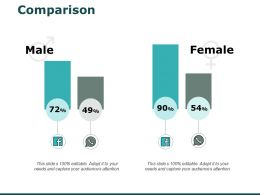 Comparison Male Female I235 Ppt Powerpoint Presentation Outline Examples