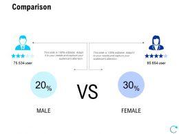 Comparison Male Female L807 Ppt Powerpoint Presentation Model Skills