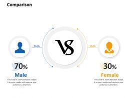 Comparison Male Female L868 Ppt Powerpoint Presentation Icons