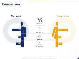 Comparison Male Female M13 Ppt Powerpoint Presentation Model Maker