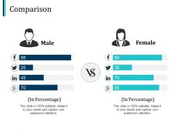 Comparison Male Female Ppt Pictures Design Templates