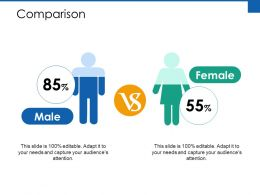Comparison Male Female Ppt Powerpoint Presentation Deck