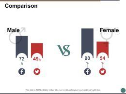 Comparison Male Female Ppt Powerpoint Presentation Diagram Images