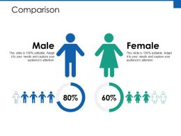Comparison Male Female Ppt Powerpoint Presentation Diagram Ppt