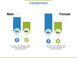 Comparison Male Female Ppt Powerpoint Presentation File Inspiration