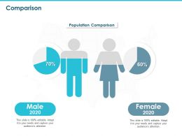 Comparison Male Female Ppt Powerpoint Presentation Outline Template