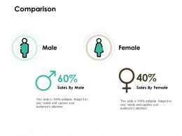 Comparison Male Female Ppt Powerpoint Presentation Show Layouts