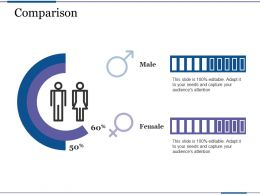 Comparison Male Female Profit Based Sales Targets Ppt Show