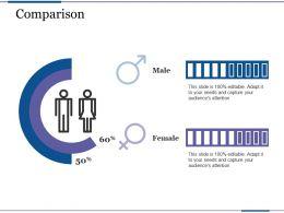 comparison_male_female_profit_based_sales_targets_ppt_show_Slide01