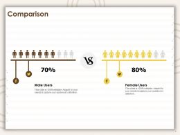 Comparison Male Users And Female Users Ppt Powerpoint Presentation Slides Guide