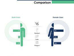 Comparison Male Users Female Social Media Ppt Powerpoint Presentation Professional Aids