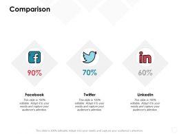Comparison Management Marketing C592 Ppt Powerpoint Presentation Pictures Background Image