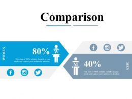 Comparison Men Women Ppt Powerpoint Presentation Diagram Images