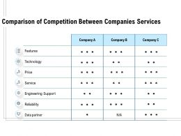 Comparison Of Competition Between Companies Services