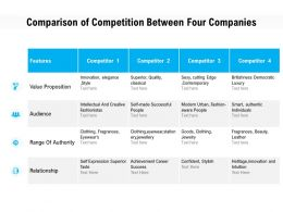 Comparison Of Competition Between Four Companies