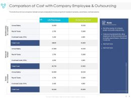 Comparison Of Cost With Company Employee And Outsourcing Financial Ppt Powerpoint Presentation Deck