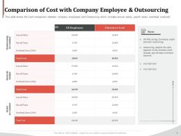 Comparison Of Cost With Company Employee And Outsourcing Ppt Gallery