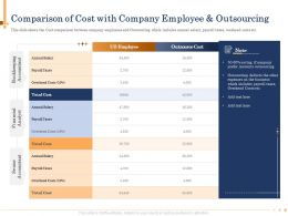 Comparison Of Cost With Company Employee And Outsourcing Us Ppt Slides