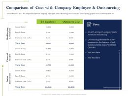 Comparison Of Cost With Company Employee Ppt Powerpoint Presentation Inspiration