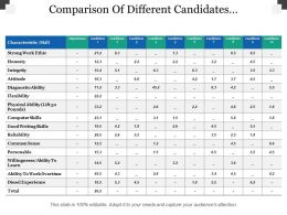 Comparison Of Different Candidates Characteristics Importance
