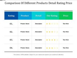 Comparison Of Different Products Detail Rating Price