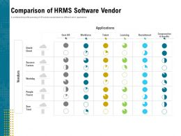 Comparison Of HRMS Software Vendor Cloud Ppt Powerpoint Infographic Template Visuals