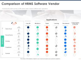 Comparison Of HRMS Software Vendor Talent Ppt Powerpoint Presentation Inspiration Designs Download