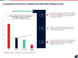 Comparison Of Human Capital And ESG Risk Rating Scores Ppt Summary Graphic Images
