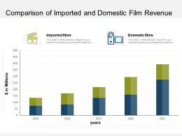 Comparison Of Imported And Domestic Film Revenue