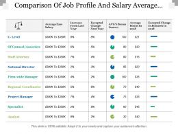 Comparison Of Job Profile And Salary Average Base Salary