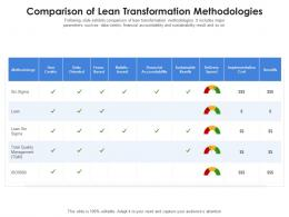 Comparison Of Lean Transformation Methodologies