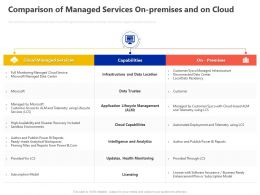 Comparison Of Managed Services On Premises And On Cloud Ppt Powerpoint Presentation Format