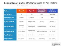 Comparison Of Market Structures Based On Key Factors