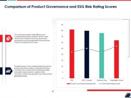 Comparison Of Product Governance And ESG Risk Rating Scores Ppt Pictures Model