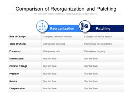 Comparison Of Reorganization And Patching