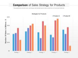 Comparison Of Sales Strategy For Products