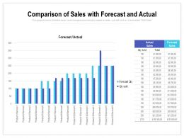 Comparison Of Sales With Forecast And Actual