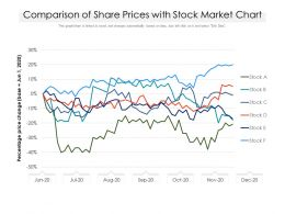Comparison Of Share Prices With Stock Market Chart