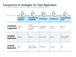 Comparison Of Strategies For Data Replication