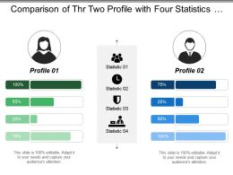 Comparison Of Thr Two Profile With Four Statistics And Percentage