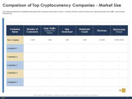 Comparison Of Top Cryptocurrency Companies Market Size Count Ppt Powerpoint Outline