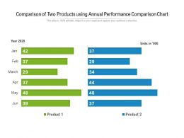 Comparison Of Two Products Using Annual Performance Comparison Chart
