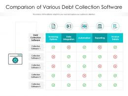 Comparison Of Various Debt Collection Software