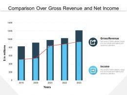 Comparison Over Gross Revenue And Net Income